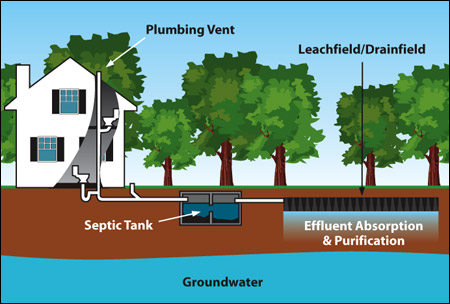 describe how a septic tank works